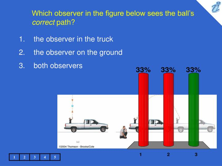Which observer in the figure below sees the ball s correct path