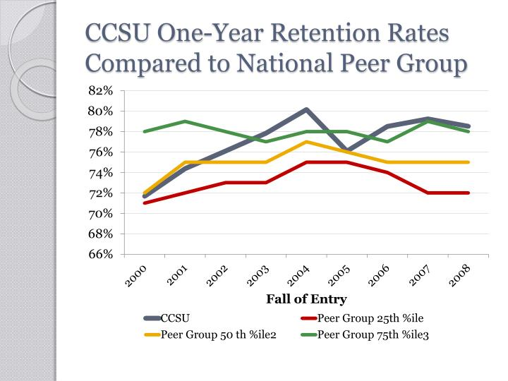 CCSU One-Year Retention Rates Compared to National Peer Group