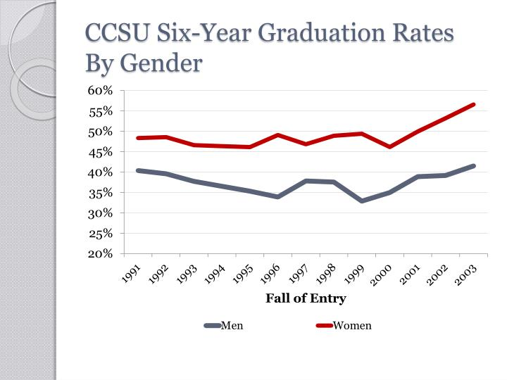 CCSU Six-Year Graduation Rates