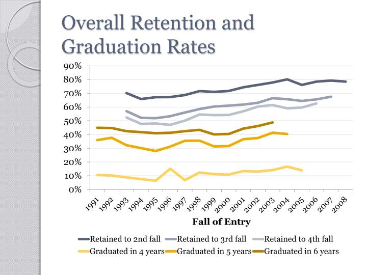 Overall retention and graduation rates