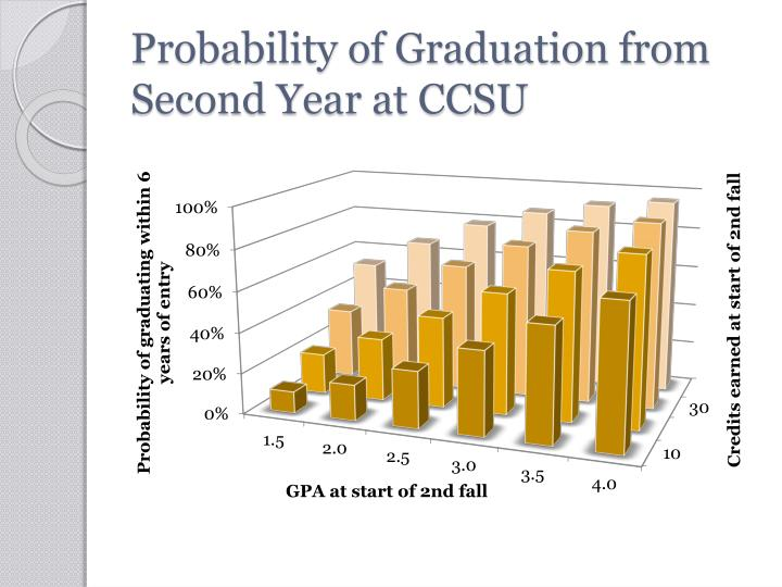 Probability of Graduation from Second Year at CCSU