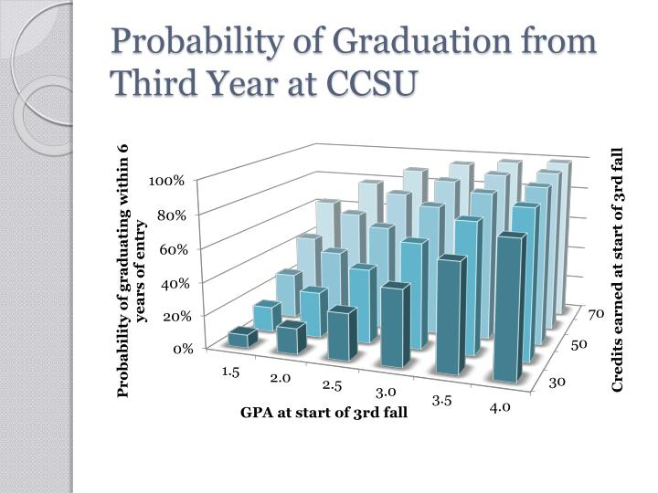 Probability of Graduation from Third Year at CCSU