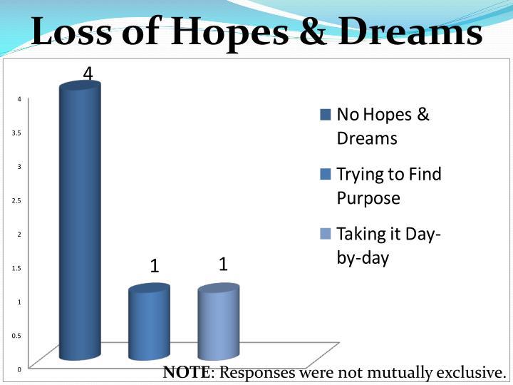 Loss of Hopes &