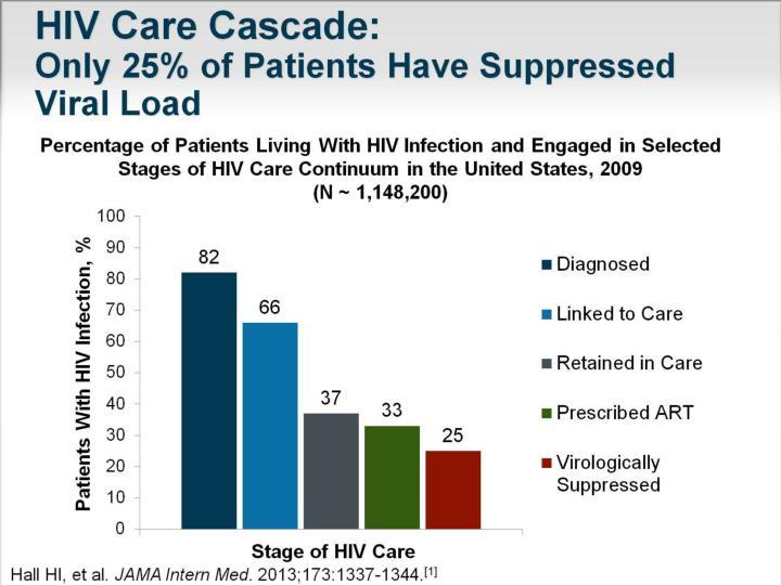 HIV Care Cascade:
