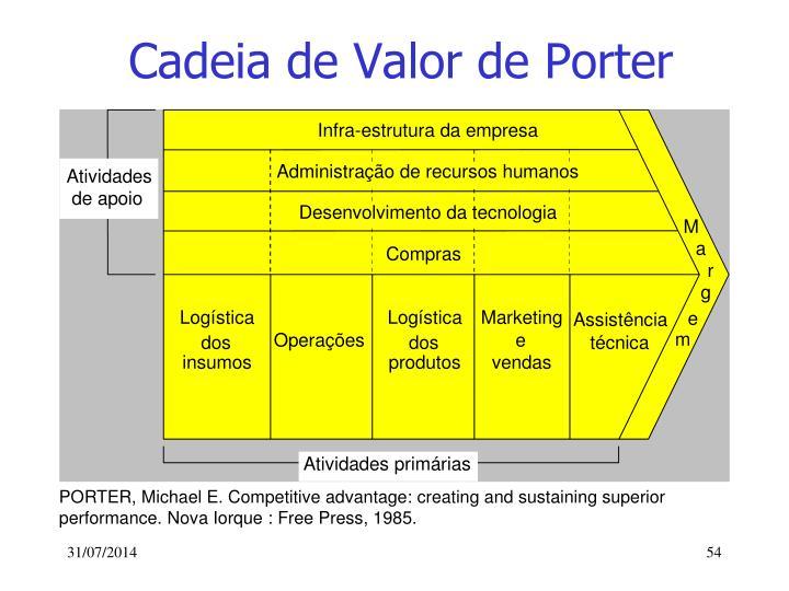 Cadeia de Valor de Porter