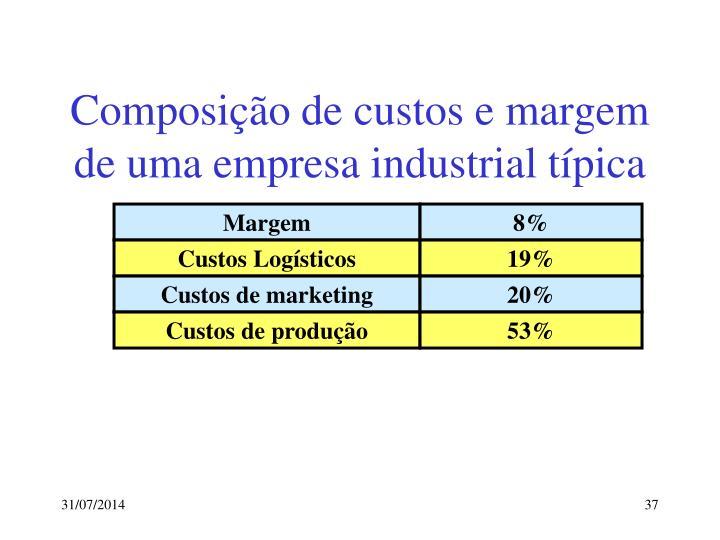 Composição de custos e margem de uma empresa industrial típica