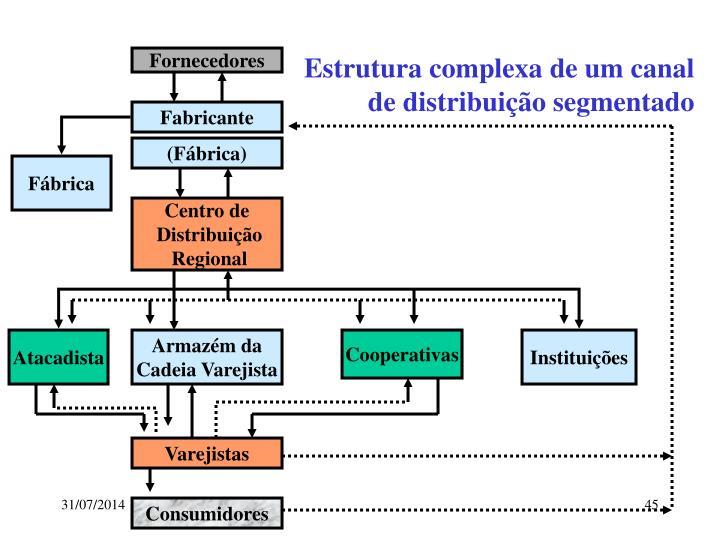 Estrutura complexa de um canal