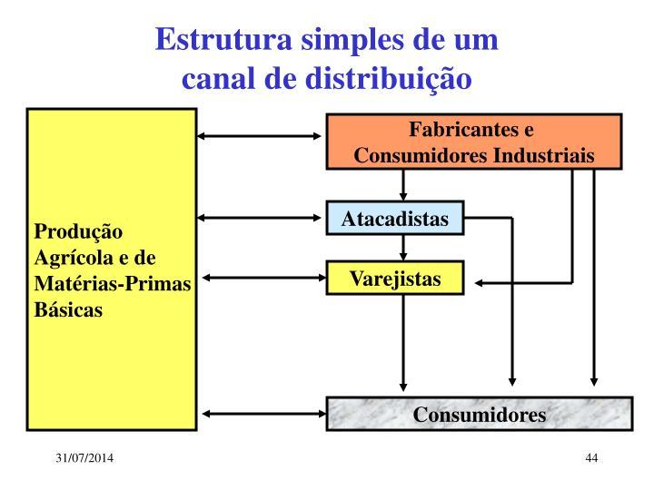 Estrutura simples de um