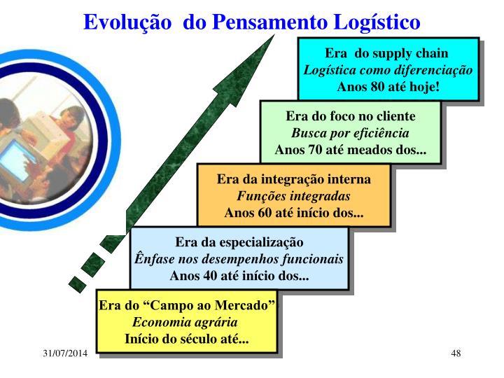 Evolução  do Pensamento Logístico