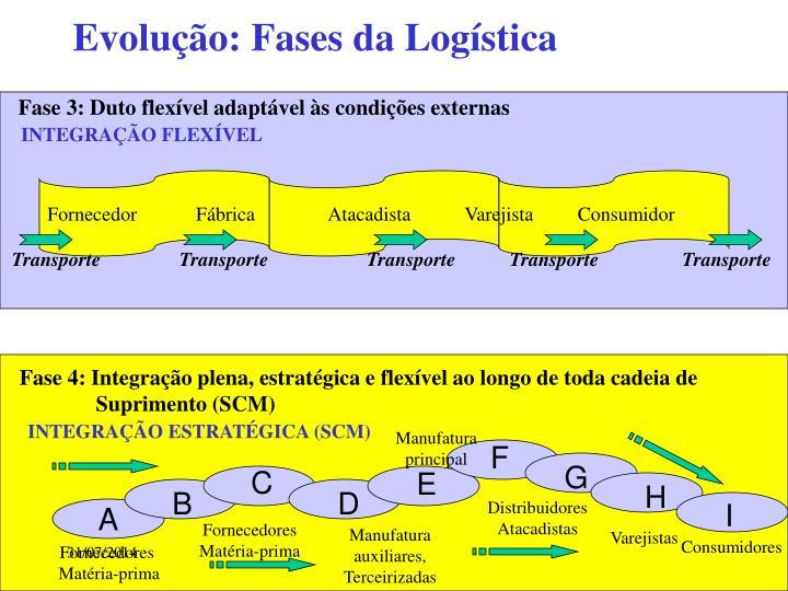 Evolução: Fases da Logística