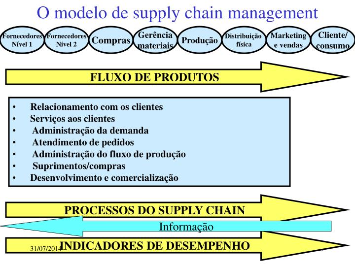 O modelo de supply chain management