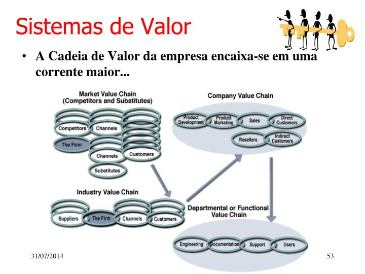 Sistemas de Valor