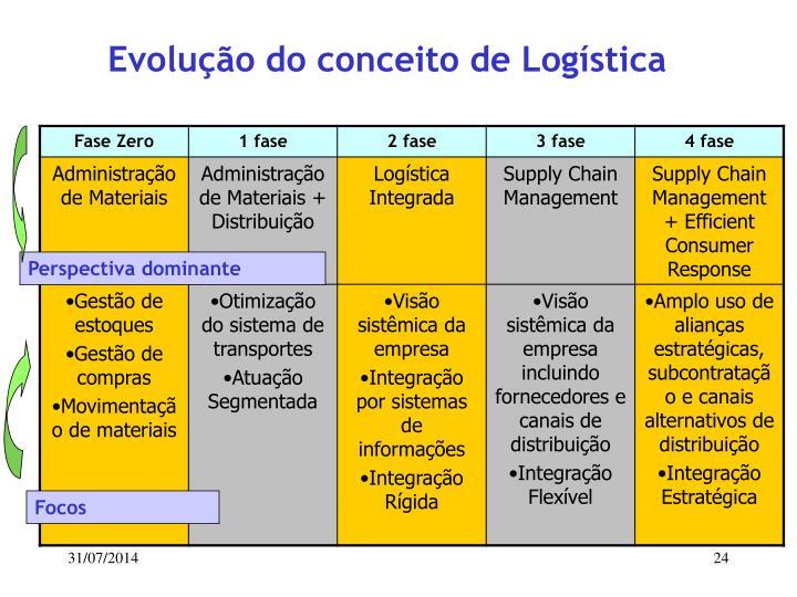 Evolução do conceito de Logística