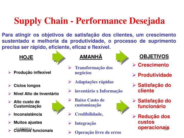 Supply Chain - Performance Desejada