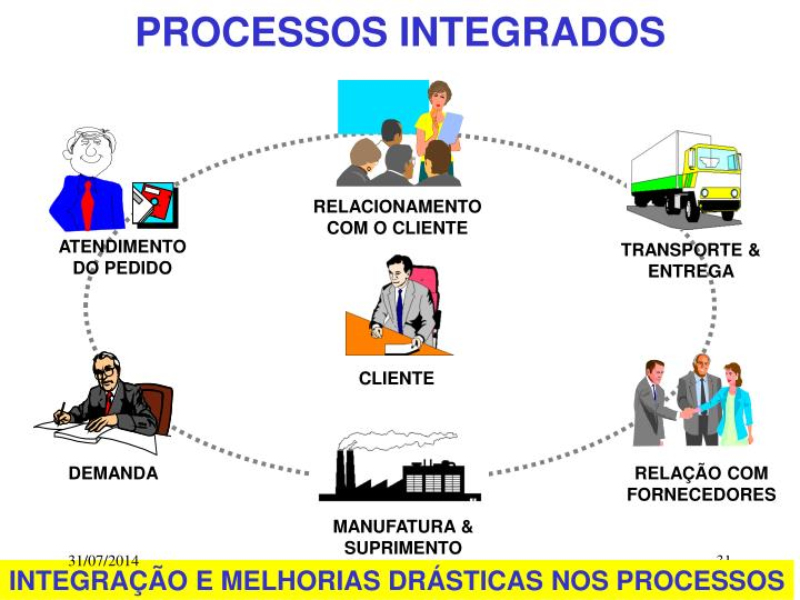 PROCESSOS INTEGRADOS