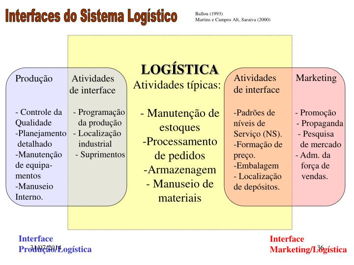 Interfaces do Sistema Logístico