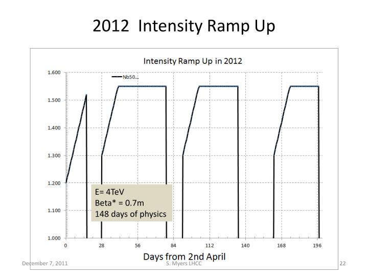 2012  Intensity Ramp Up