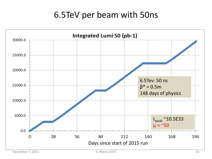 6.5TeV per beam with 50ns