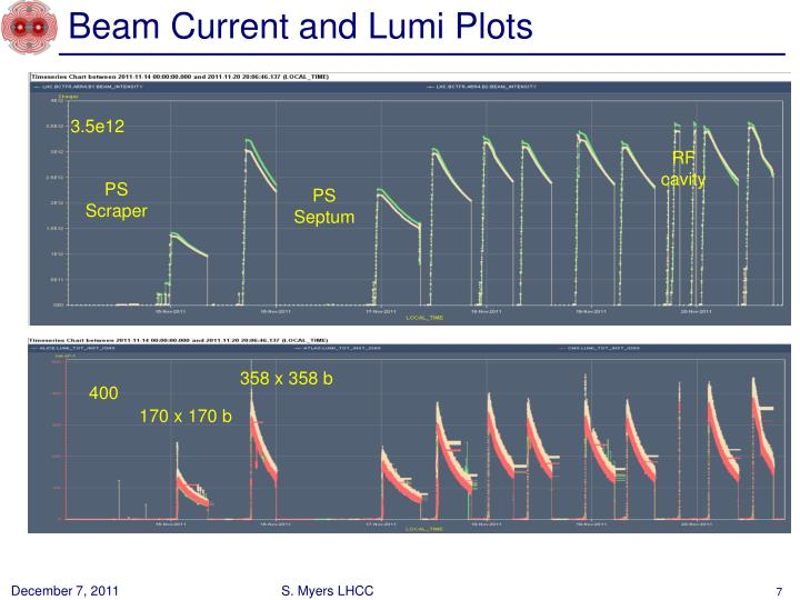 Beam Current and