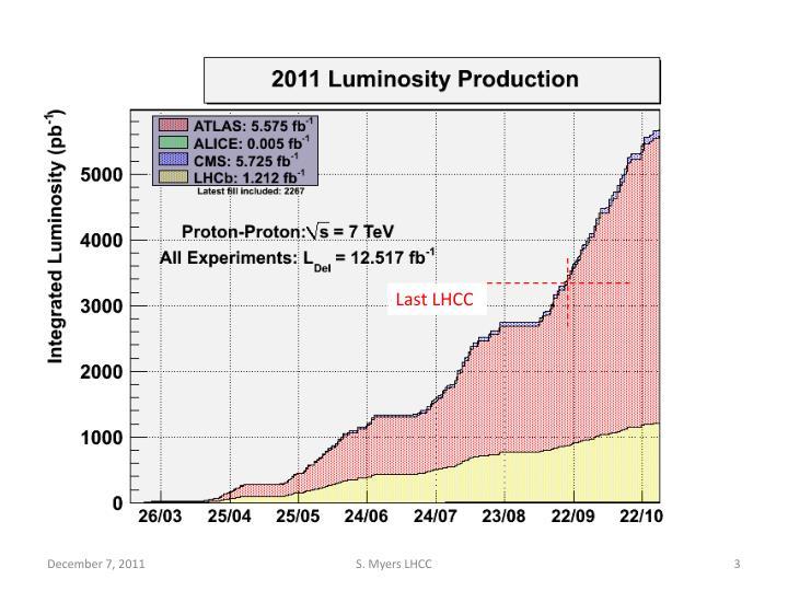 Last LHCC