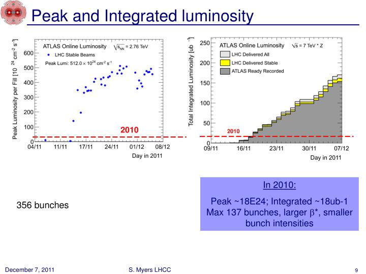 Peak and Integrated luminosity