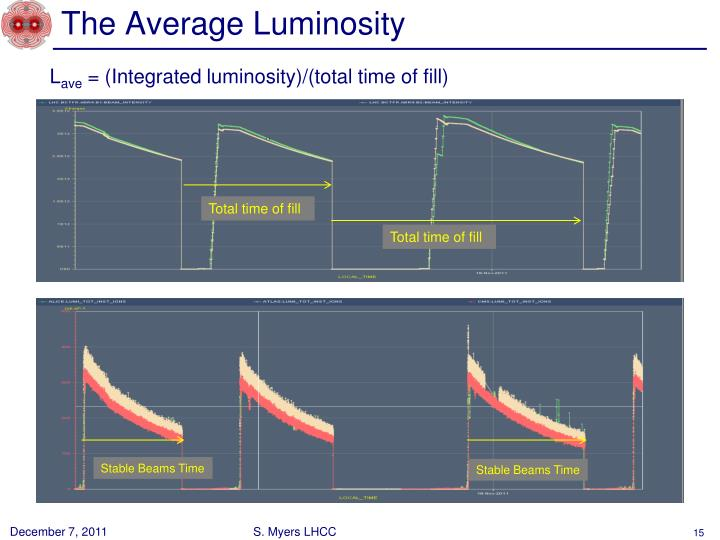 The Average Luminosity