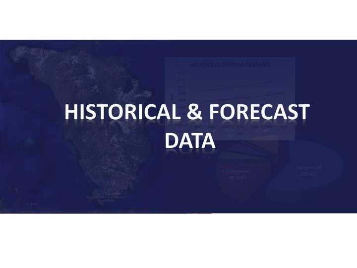 HISTORICAL & FORECAST