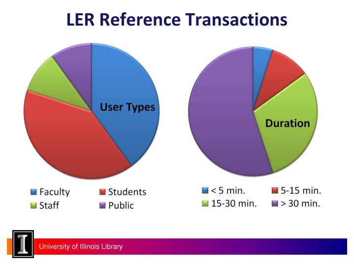 LER Reference Transactions