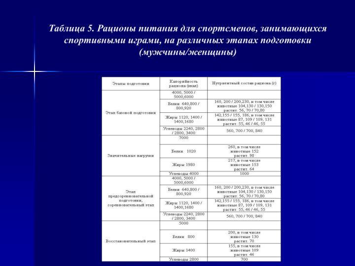 Таблица 5. Рационы питания для спортсменов, занимающихся спортивными играми, на различных этапах подготовки (мужчины/женщины)