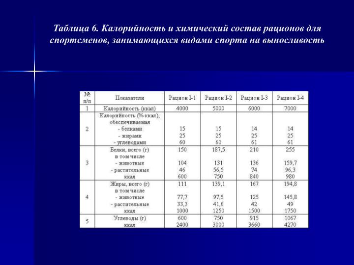 Таблица 6. Калорийность и химический состав рационов для спортсменов, занимающихся видами спорта на выносливость