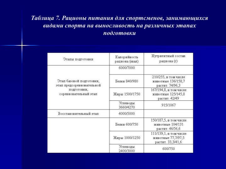Таблица 7. Рационы питания для спортсменов, занимающихся видами спорта на выносливость на различных этапах подготовки