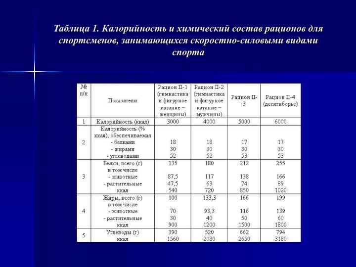 Таблица 1. Калорийность и химический состав рационов для спортсменов, занимающихся скоростно-силовыми видами спорта