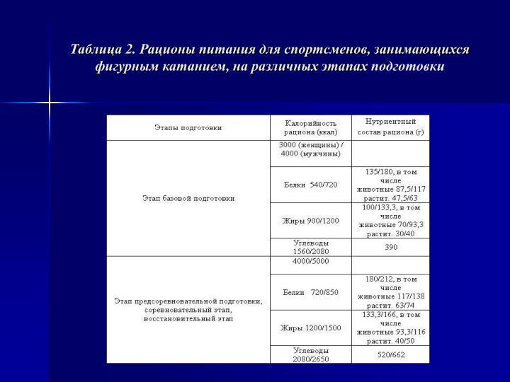 Таблица 2. Рационы питания для спортсменов, занимающихся фигурным катанием, на различных этапах