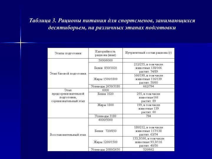 Таблица 3. Рационы питания для спортсменов, занимающихся десятиборьем, на различных этапах подготовки