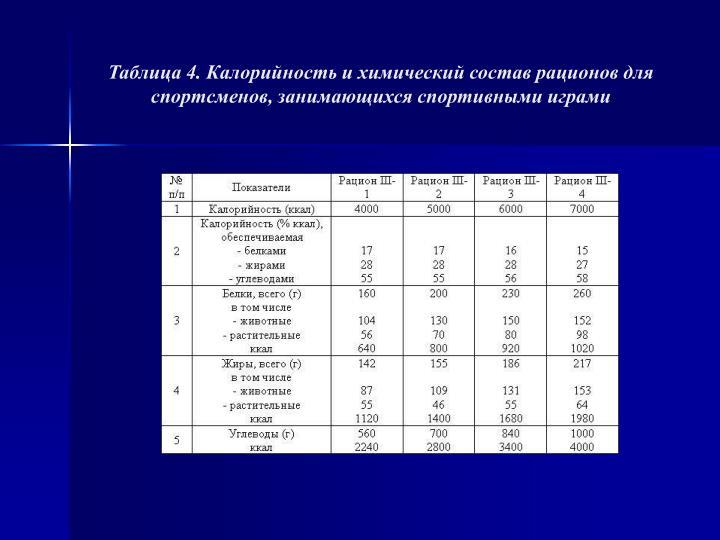 Таблица 4. Калорийность и химический состав рационов для спортсменов, занимающихся спортивными играми