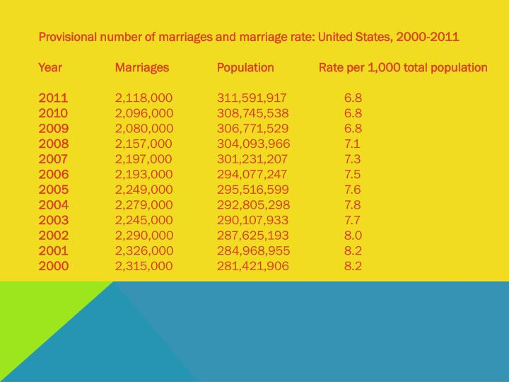 Provisional number of marriages and marriage rate: United States, 2000-2011