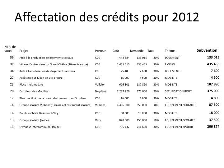 Affectation des crédits pour 2012