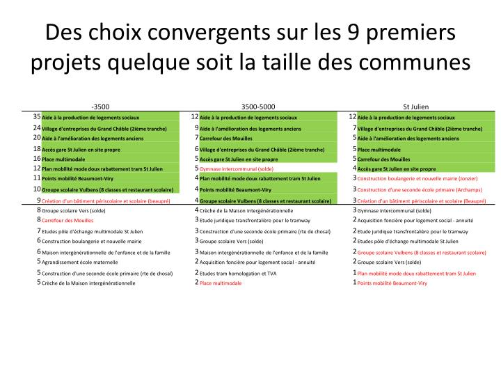 Des choix convergents sur les 9 premiers projets quelque soit la taille des communes