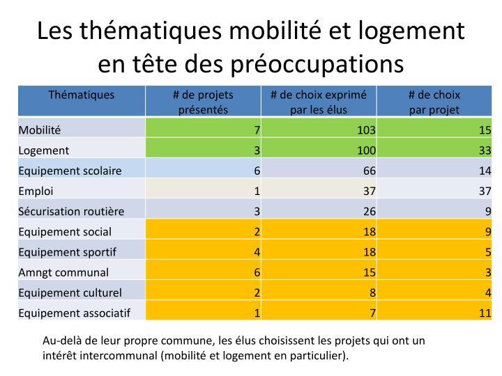 Les thématiques mobilité et logement