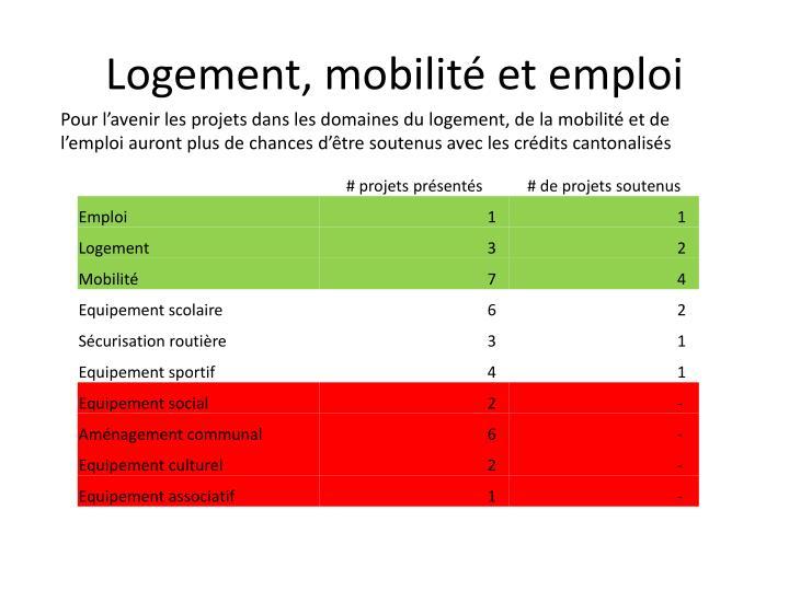 Logement, mobilité et emploi