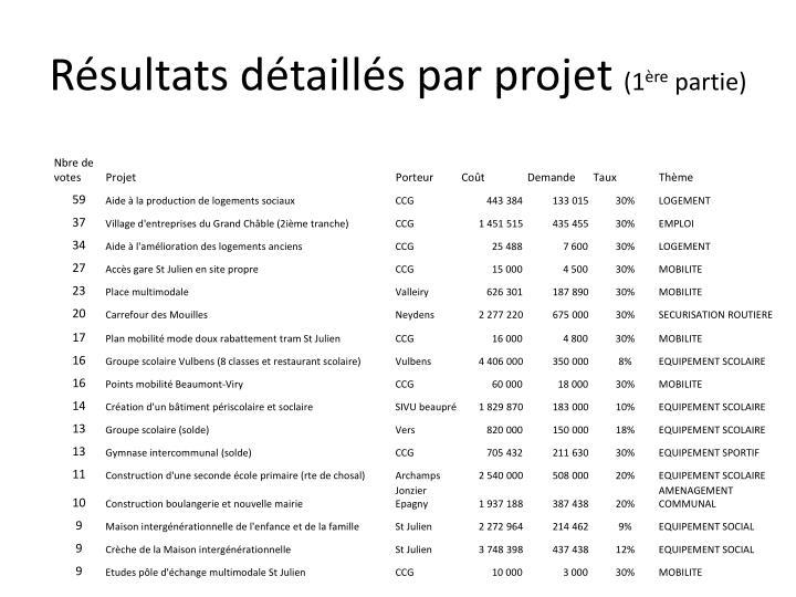 Résultats détaillés par projet