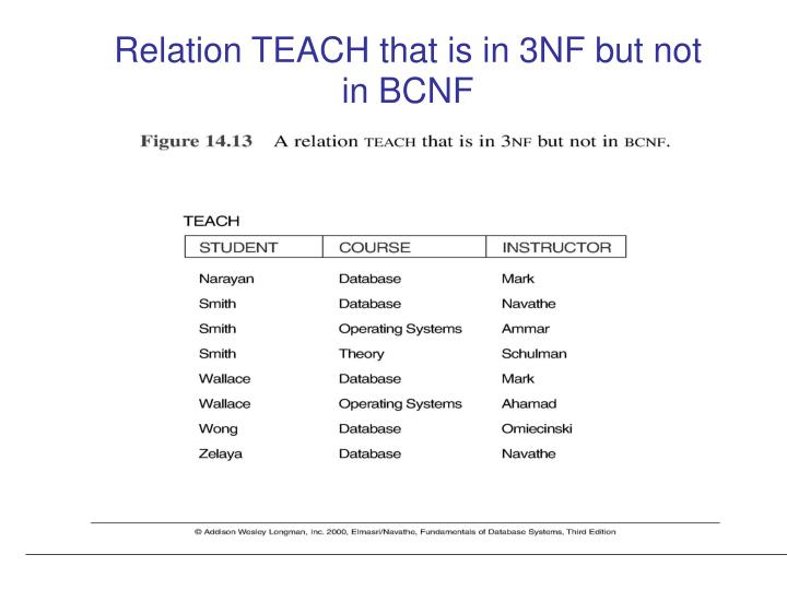 Relation TEACH that is in 3NF but not in BCNF