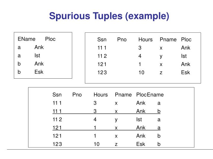 Spurious Tuples (example)