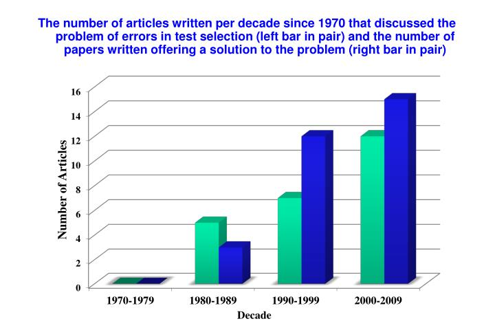 The number of articles written per decade since 1970 that discussed the problem of errors in test selection (left bar in pair) and the number of papers written offering a solution to the problem (right bar in pair)