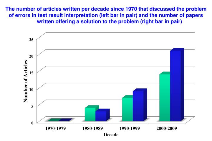The number of articles written per decade since 1970 that discussed the problem