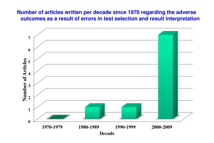 Number of articles written per decade since 1970 regarding the adverse outcomes as a result of errors in test selection and result interpretation