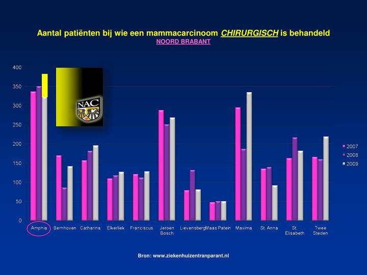 Aantal patiënten bij wie een mammacarcinoom