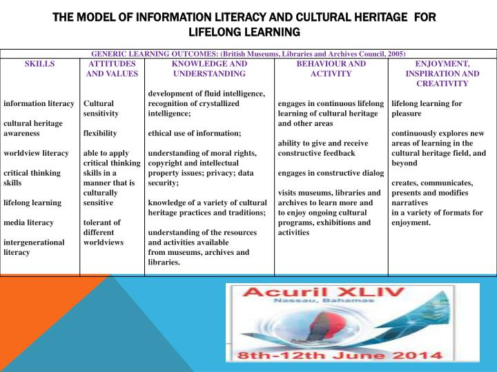 THE MODEL OF INFORMATION LITERACY AND CULTURAL HERITAGE