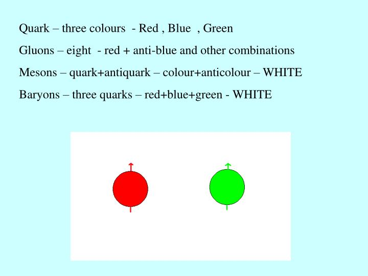 Quark – three colours  - Red , Blue  , Green