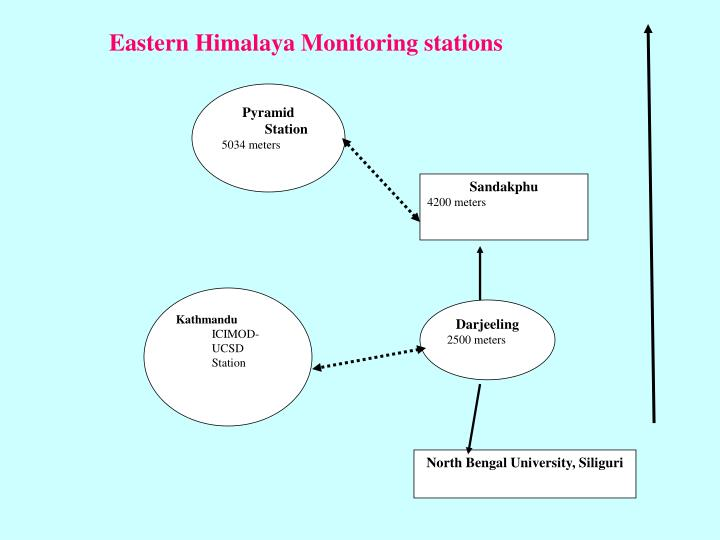 Eastern Himalaya Monitoring stations